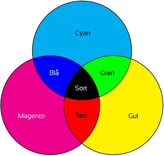 CMYK-farverne - CMYK colors