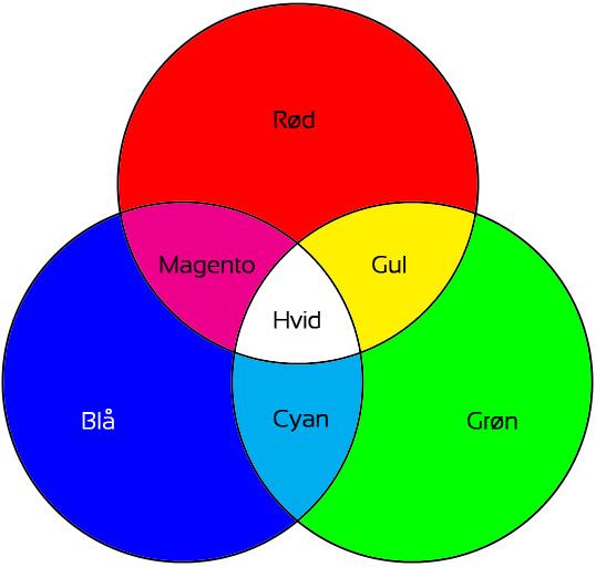 RGB-farver - RGB colors